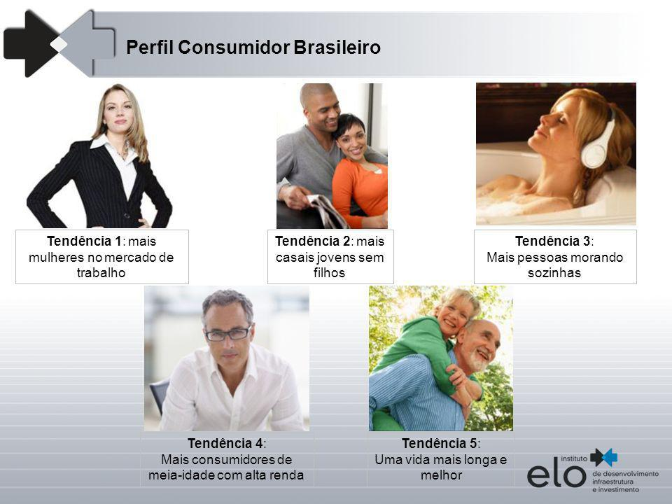 Perfil Consumidor Brasileiro