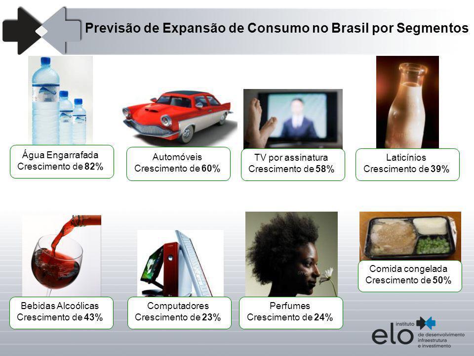 Previsão de Expansão de Consumo no Brasil por Segmentos