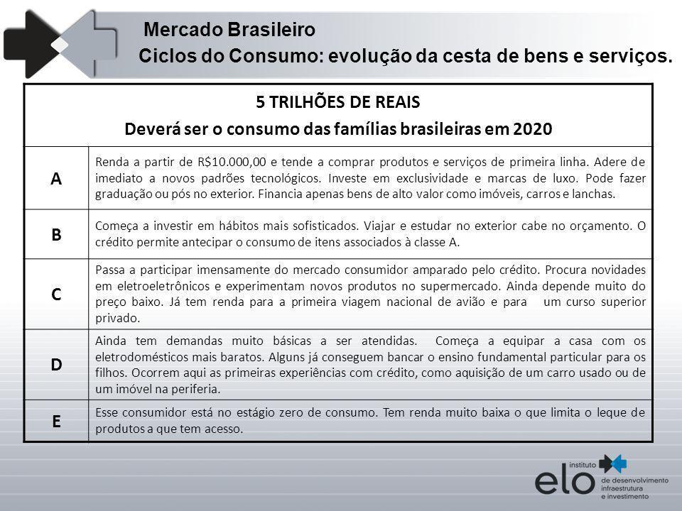 Deverá ser o consumo das famílias brasileiras em 2020