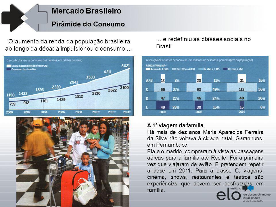 Mercado Brasileiro Pirâmide do Consumo
