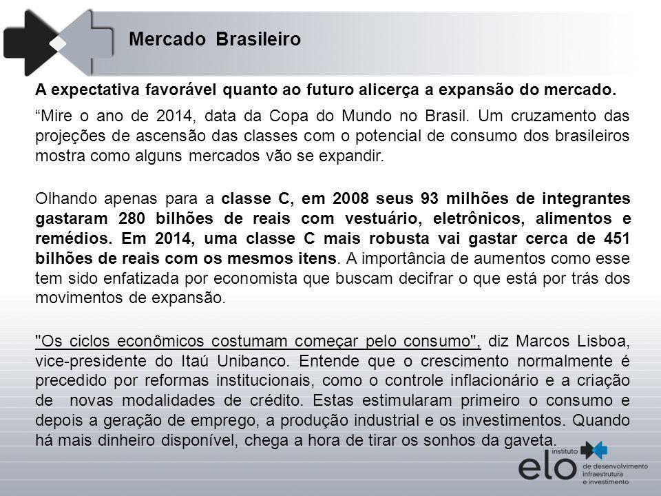 Mercado Brasileiro A expectativa favorável quanto ao futuro alicerça a expansão do mercado.
