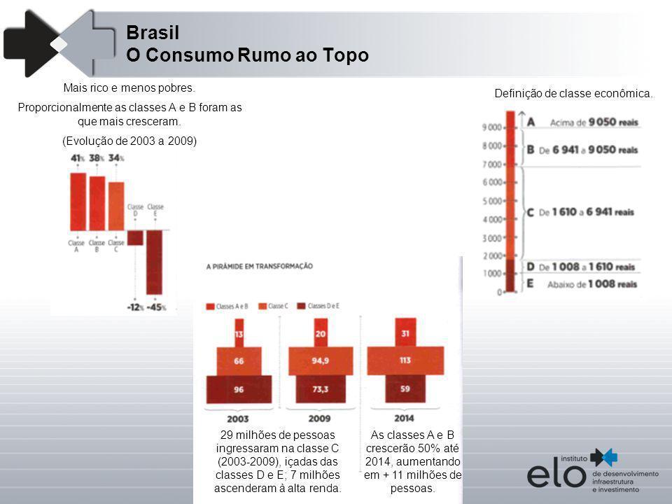 Brasil O Consumo Rumo ao Topo