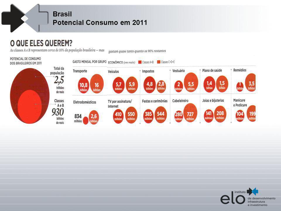 Brasil Potencial Consumo em 2011