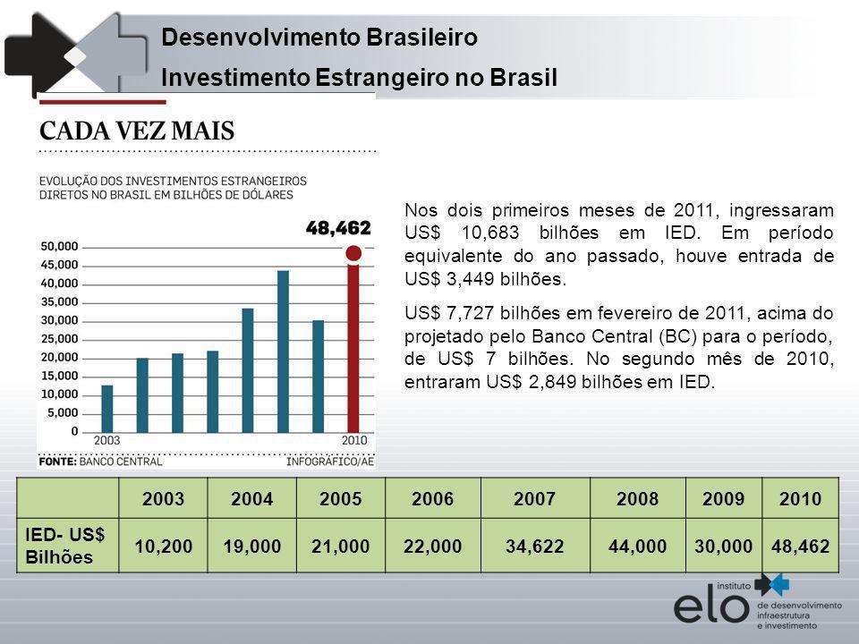 Desenvolvimento Brasileiro