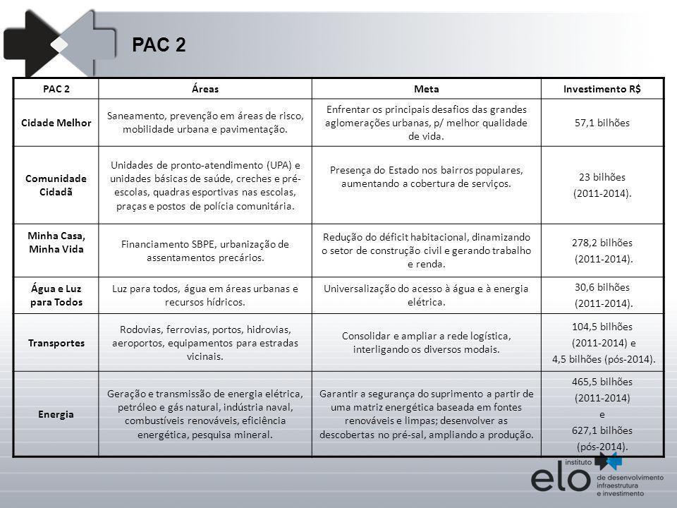 PAC 2 PAC 2 Áreas Meta Investimento R$ Cidade Melhor