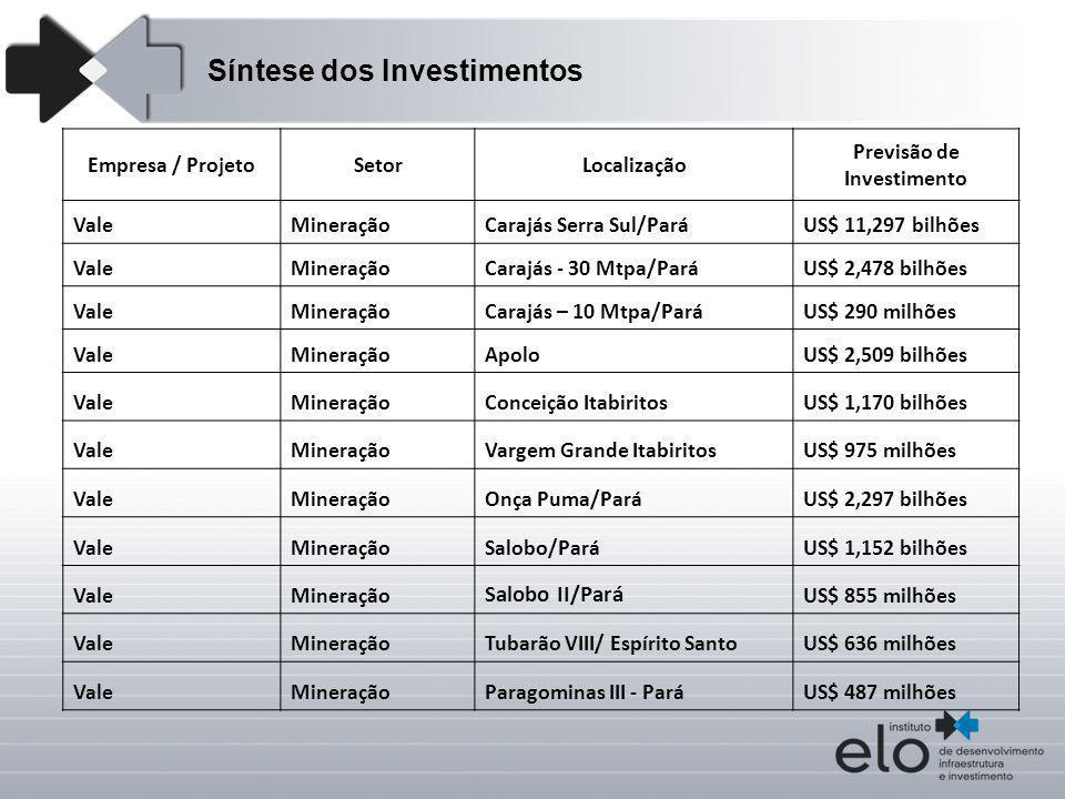 Previsão de Investimento