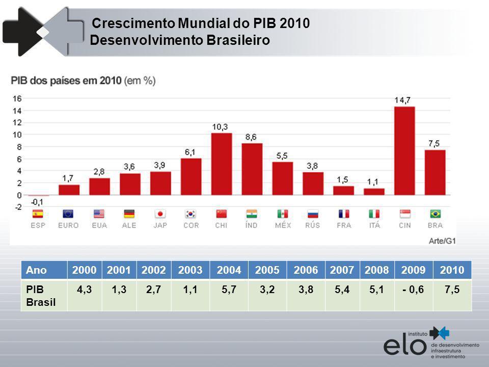 Crescimento Mundial do PIB 2010 Desenvolvimento Brasileiro