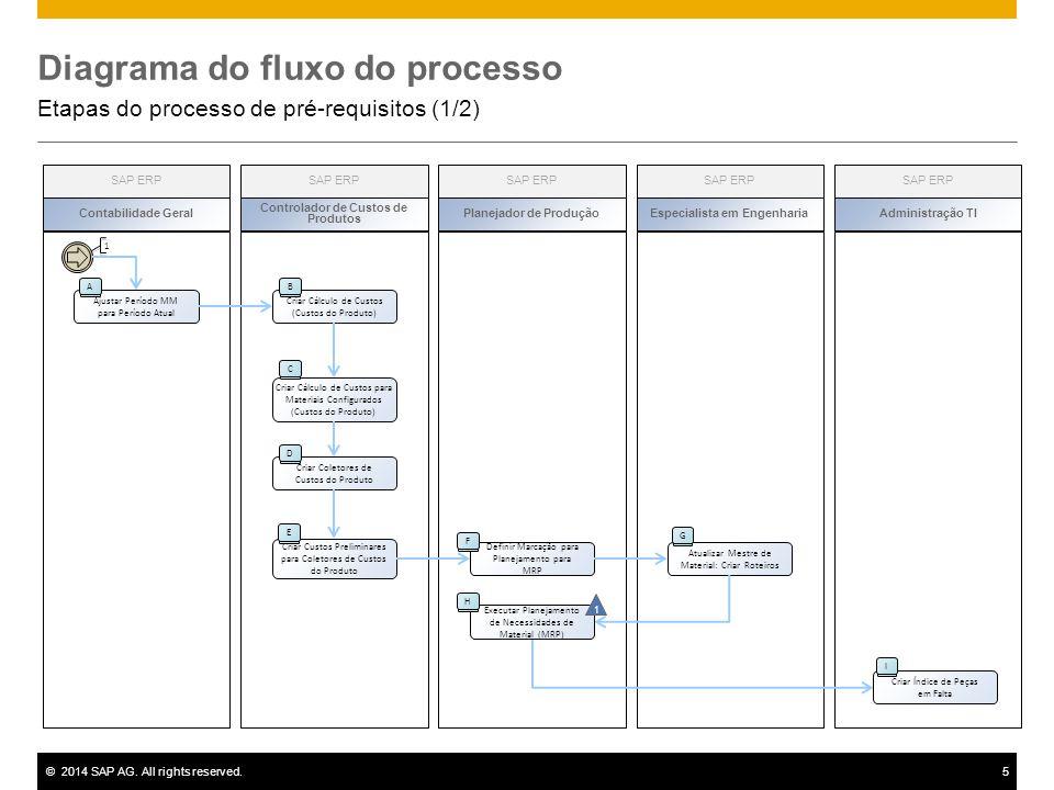 diagram  sap mm mrp diagram full version hd quality mrp