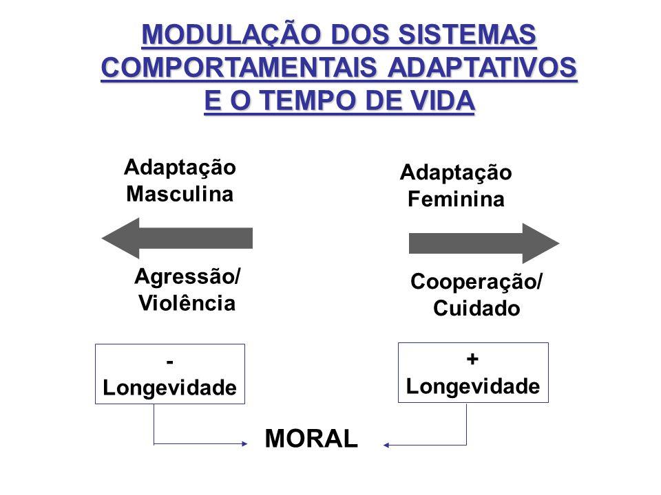 MODULAÇÃO DOS SISTEMAS COMPORTAMENTAIS ADAPTATIVOS