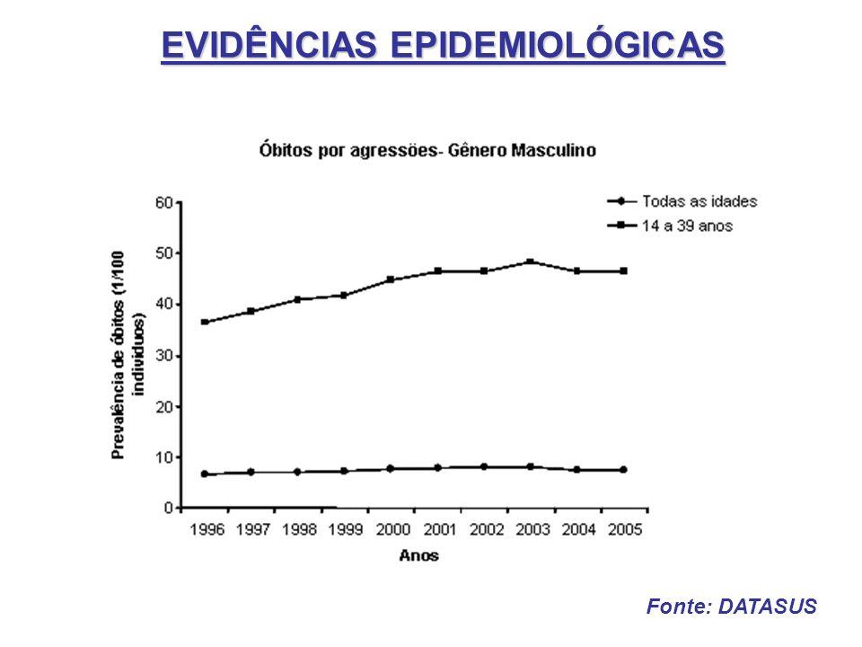 EVIDÊNCIAS EPIDEMIOLÓGICAS