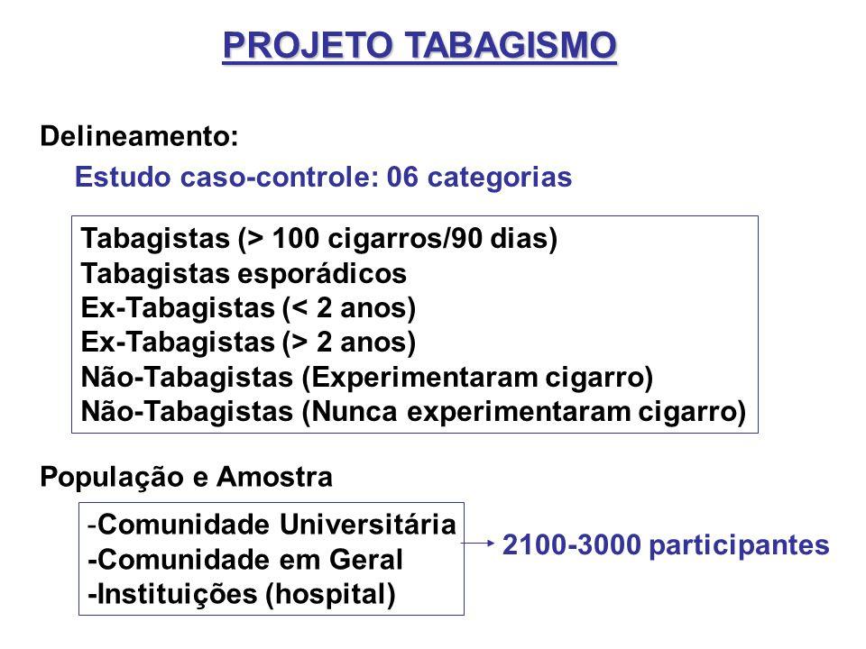 PROJETO TABAGISMO Delineamento: Estudo caso-controle: 06 categorias