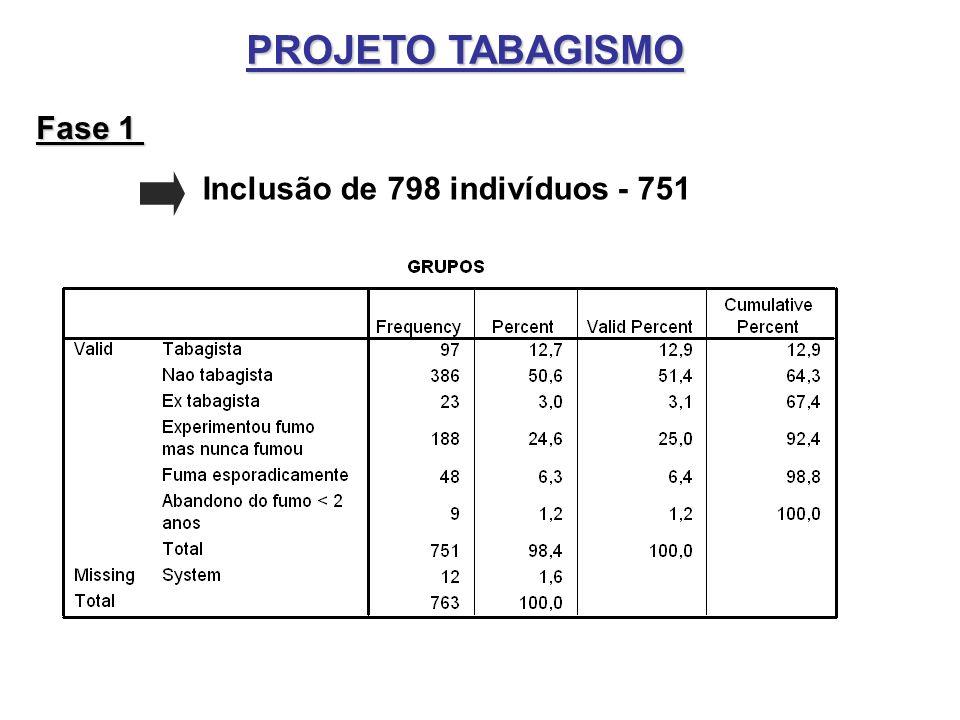 Inclusão de 798 indivíduos - 751