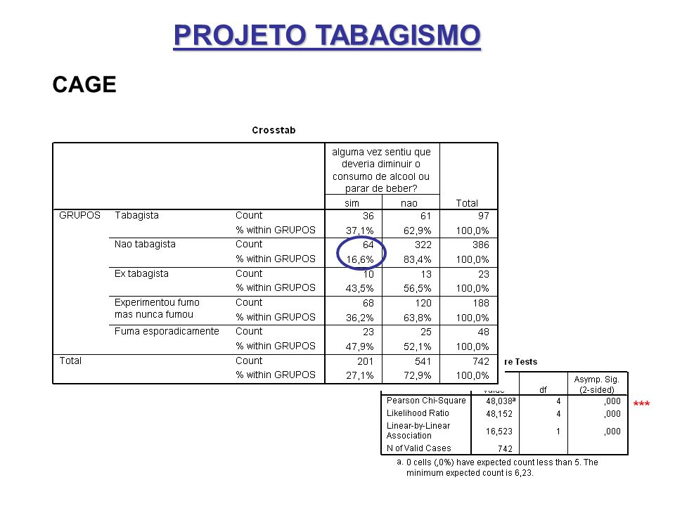 PROJETO TABAGISMO CAGE ***