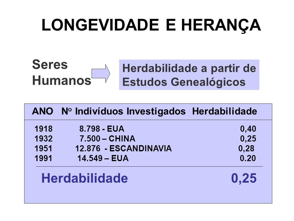 LONGEVIDADE E HERANÇA Seres Humanos Herdabilidade 0,25