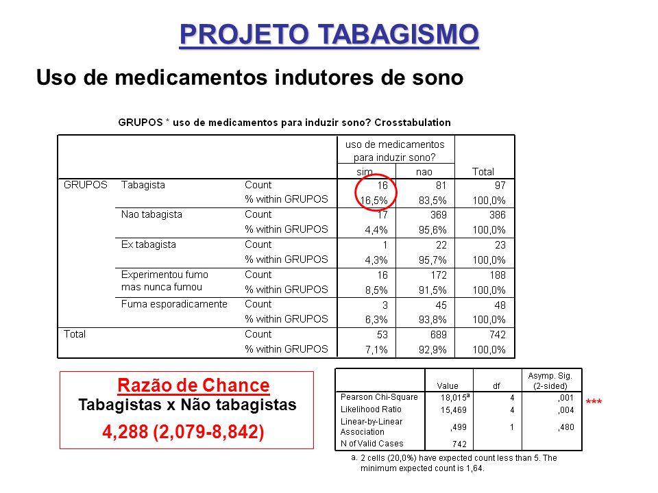 Uso de medicamentos indutores de sono Tabagistas x Não tabagistas