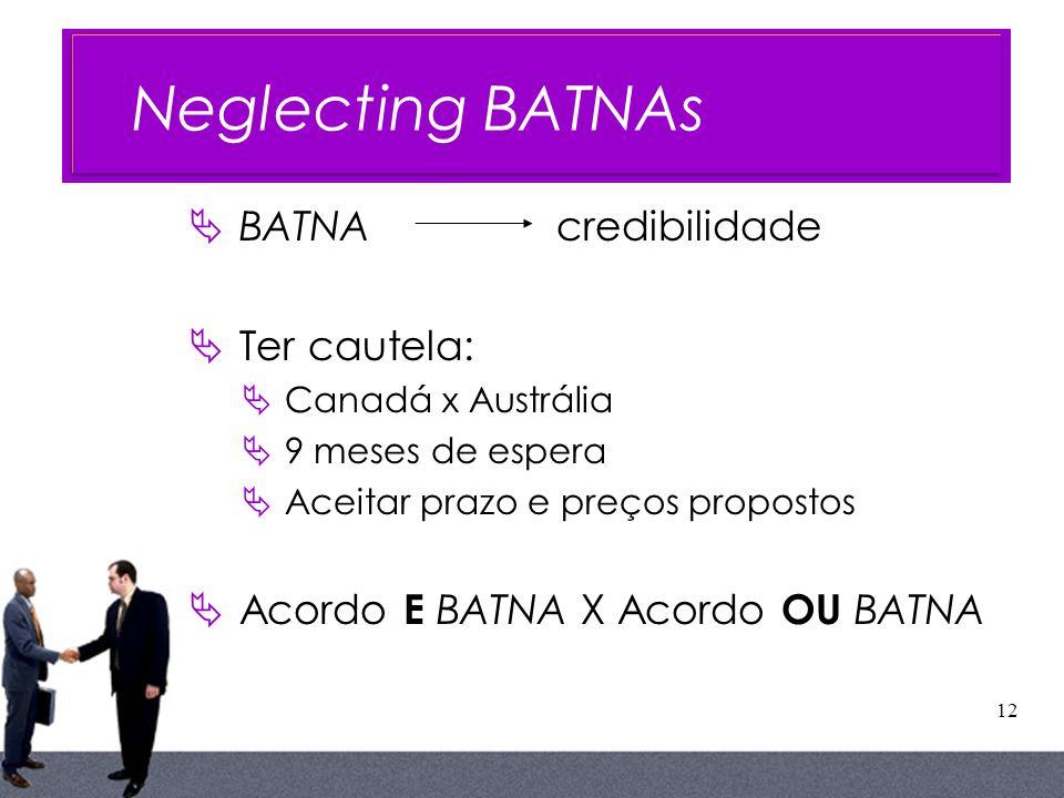 Neglecting BATNAs BATNA credibilidade Ter cautela: