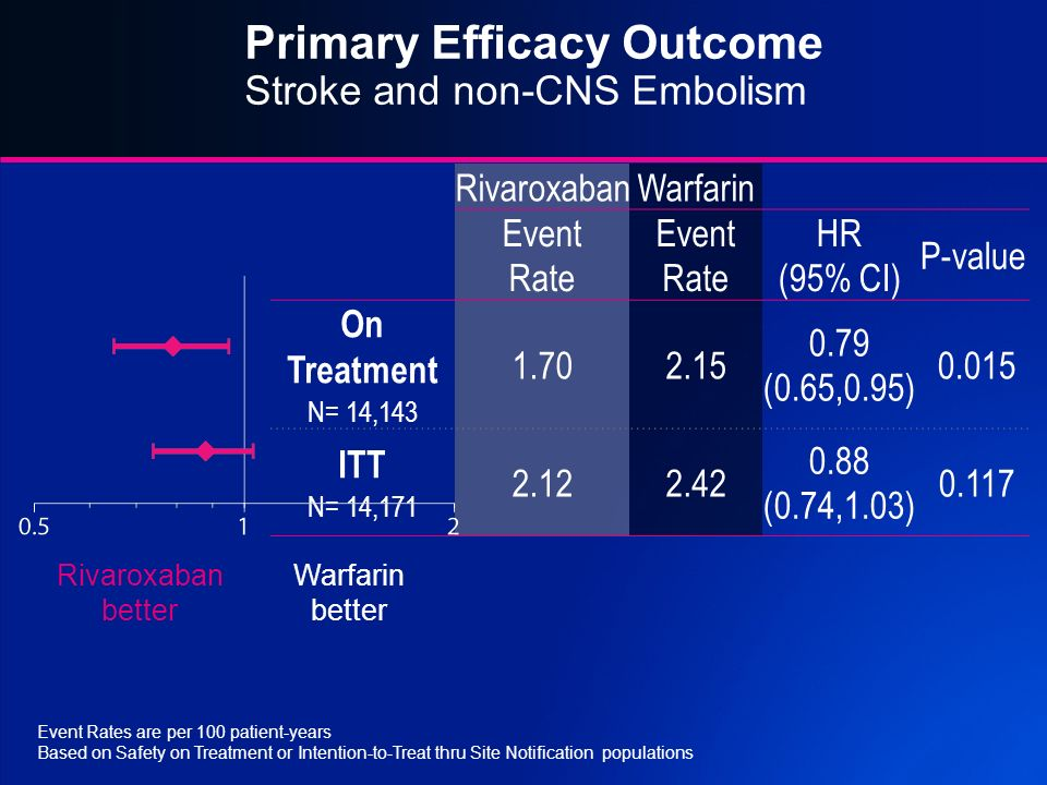 Primary Efficacy Outcome Stroke and non-CNS Embolism