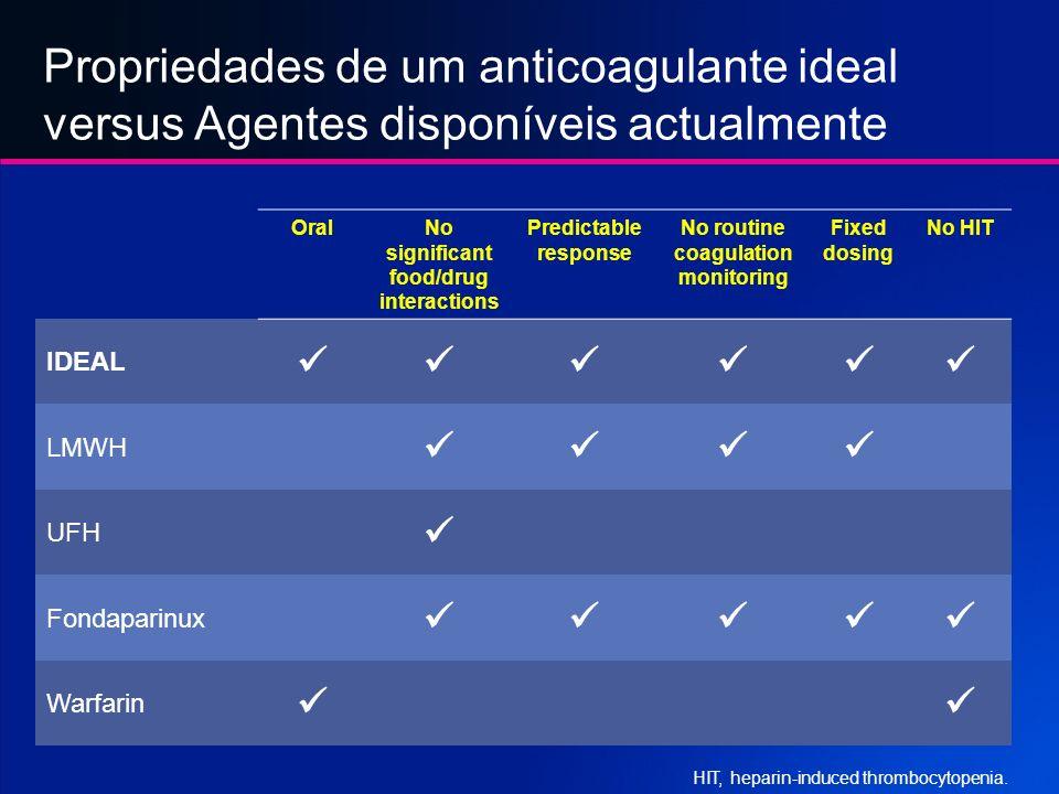 Propriedades de um anticoagulante ideal versus Agentes disponíveis actualmente