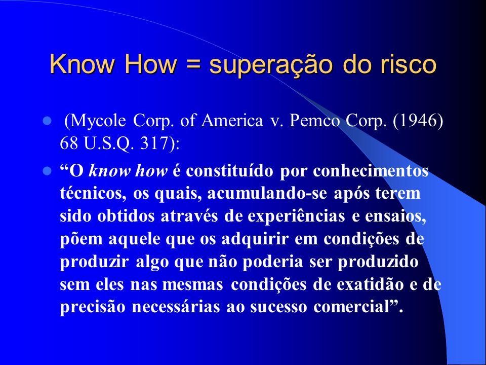 Know How = superação do risco
