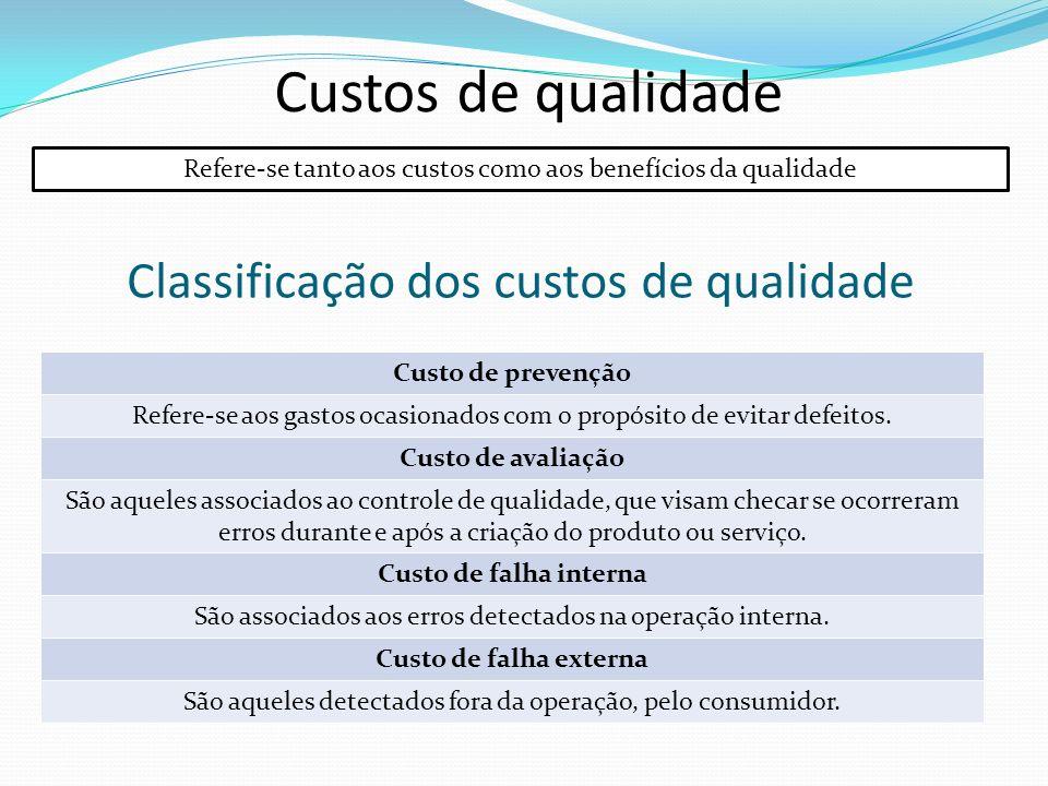 Classificação dos custos de qualidade