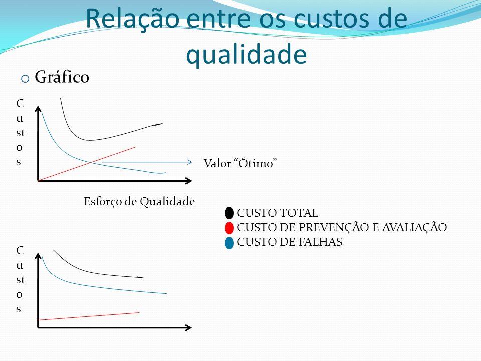 Relação entre os custos de qualidade