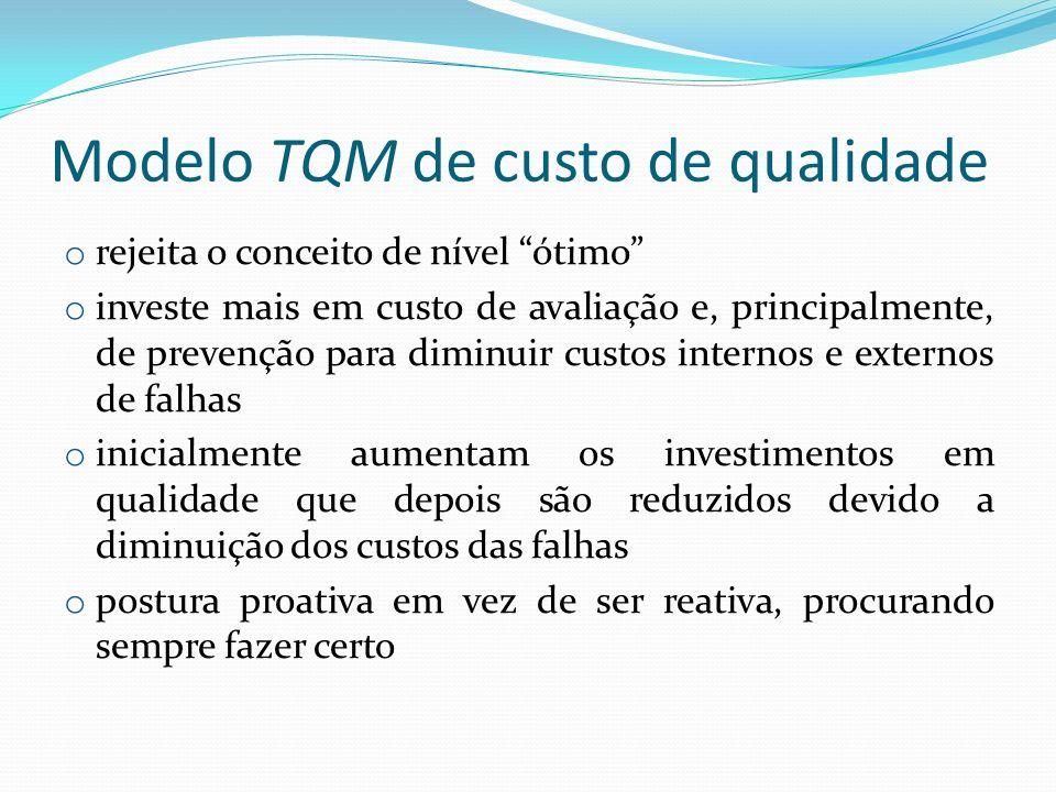 Modelo TQM de custo de qualidade