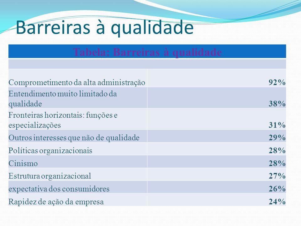 Tabela: Barreiras à qualidade