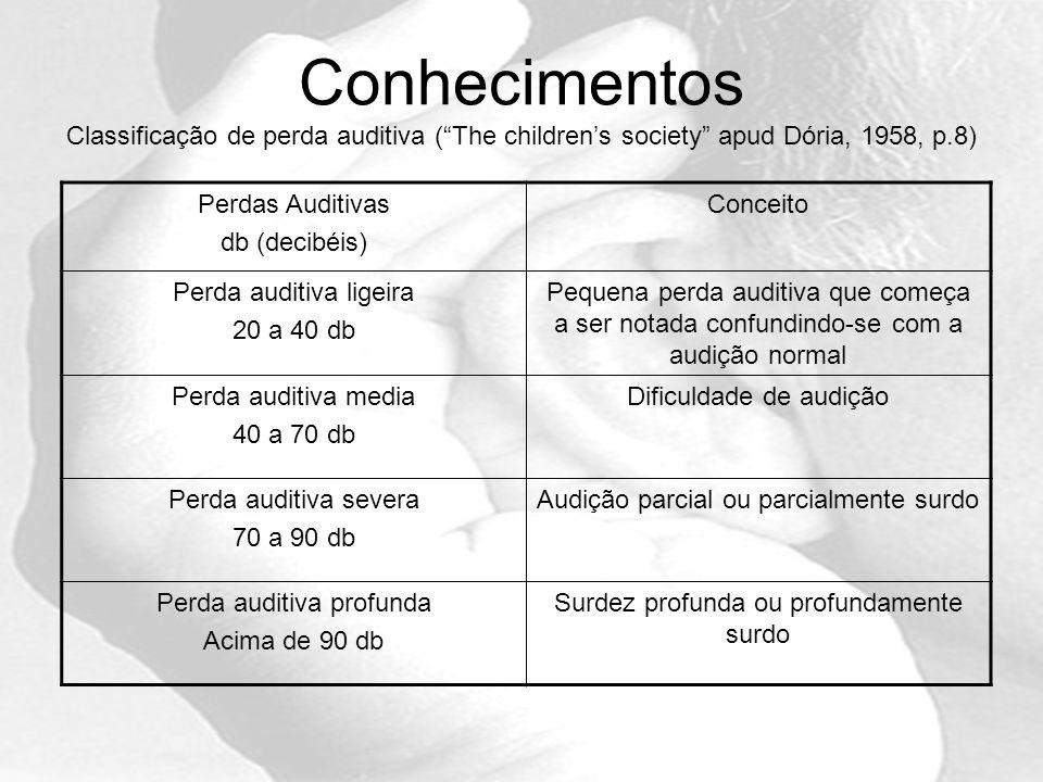 Conhecimentos Classificação de perda auditiva ( The children's society apud Dória, 1958, p.8)