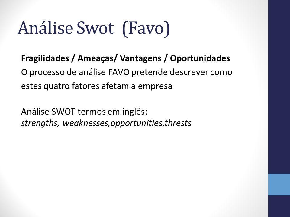 Análise Swot (Favo) Fragilidades / Ameaças/ Vantagens / Oportunidades