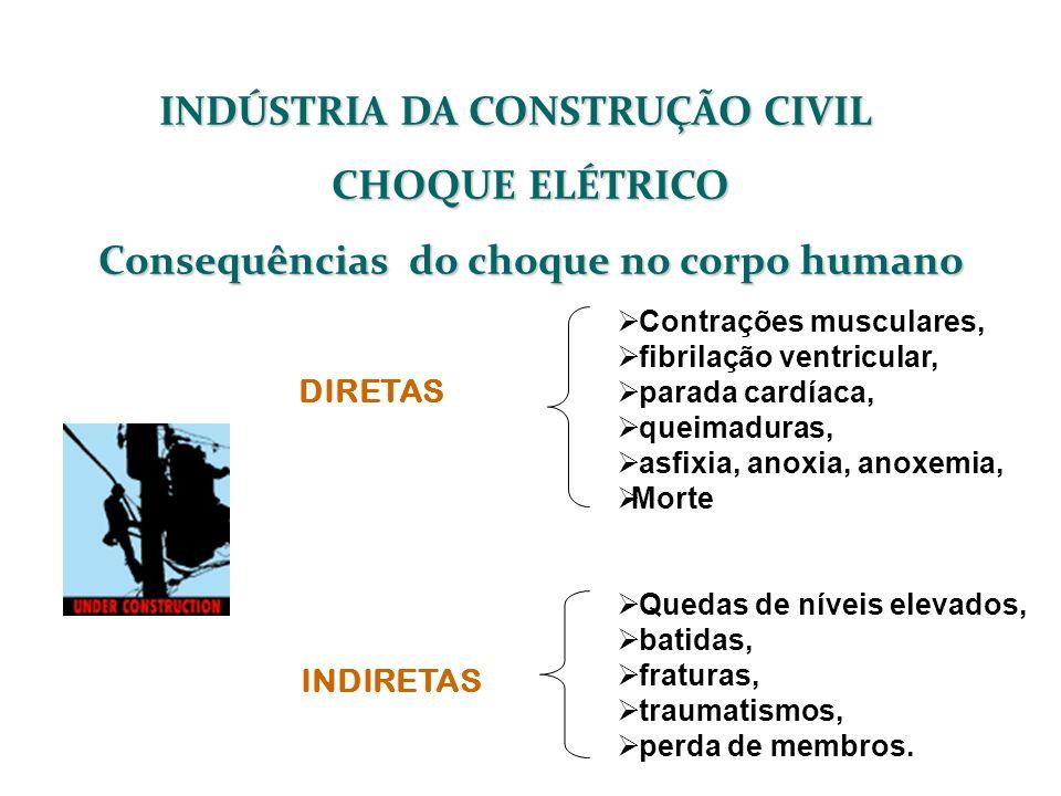 INDÚSTRIA DA CONSTRUÇÃO CIVIL Consequências do choque no corpo humano