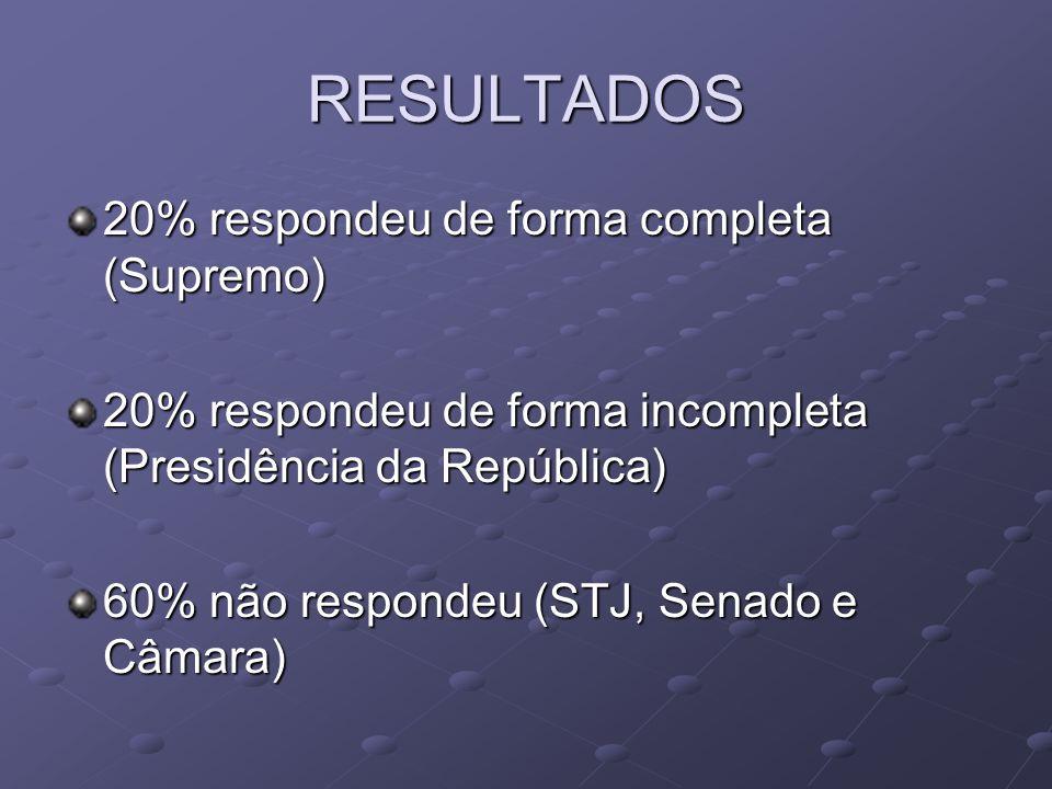 RESULTADOS 20% respondeu de forma completa (Supremo)