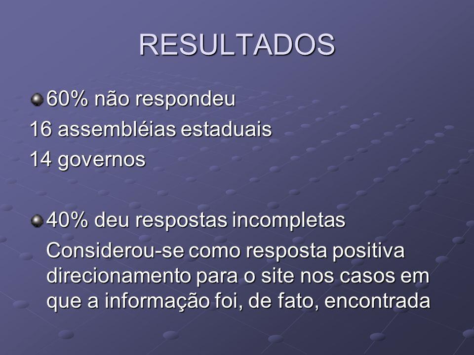 RESULTADOS 60% não respondeu 16 assembléias estaduais 14 governos