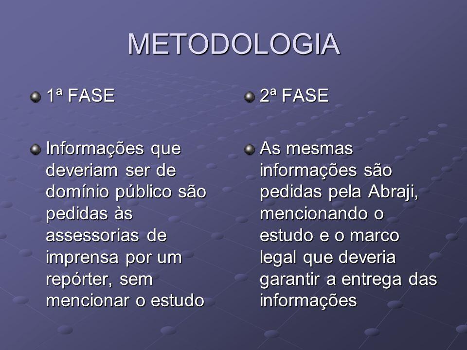 METODOLOGIA 1ª FASE. Informações que deveriam ser de domínio público são pedidas às assessorias de imprensa por um repórter, sem mencionar o estudo.
