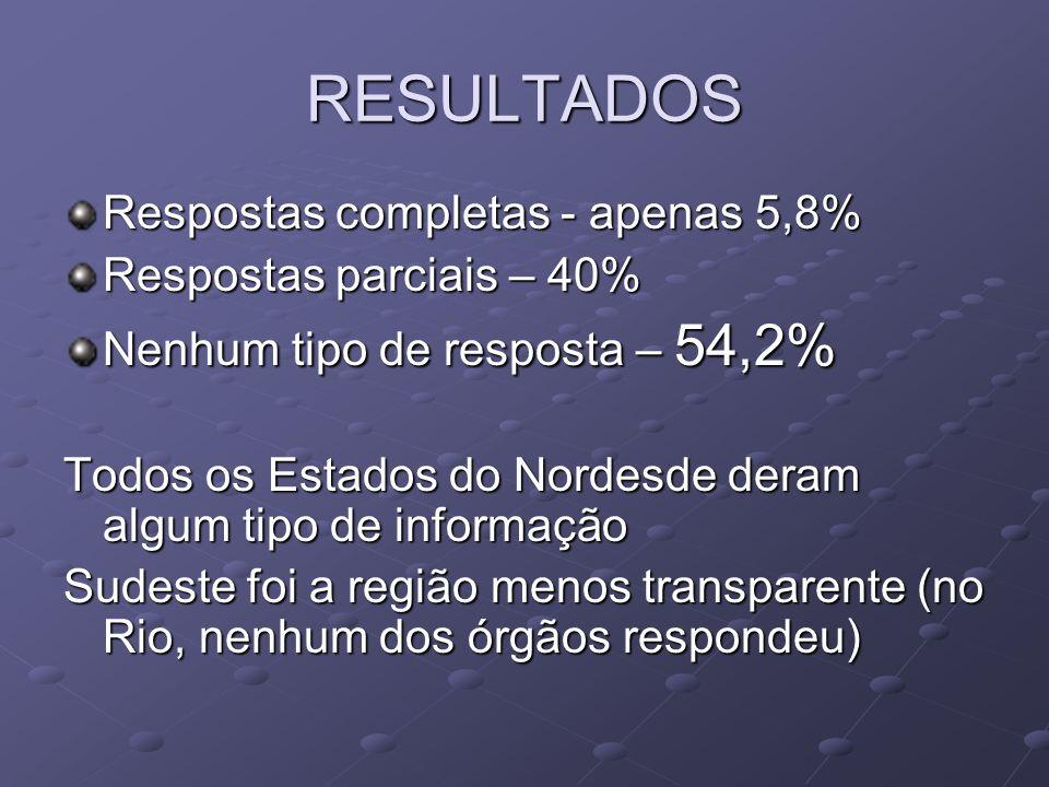 RESULTADOS Respostas completas - apenas 5,8% Respostas parciais – 40%
