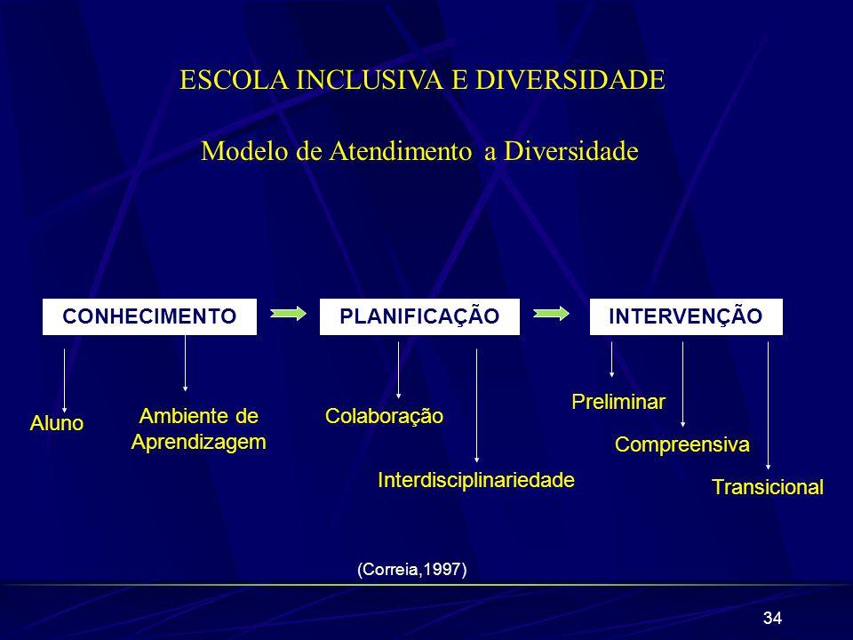 ESCOLA INCLUSIVA E DIVERSIDADE