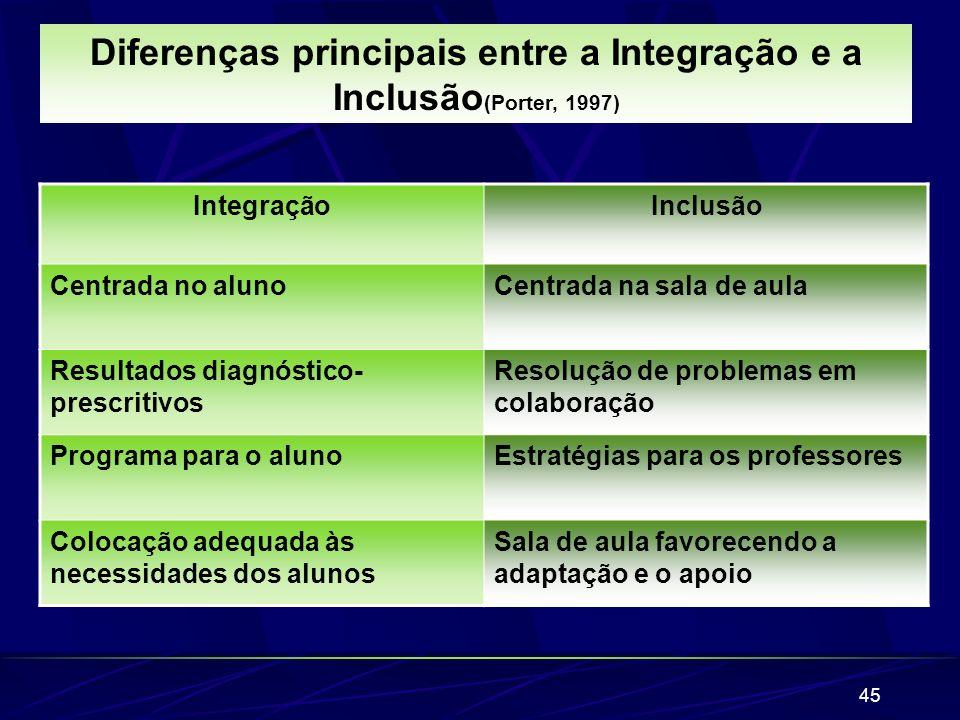 Diferenças principais entre a Integração e a Inclusão(Porter, 1997)
