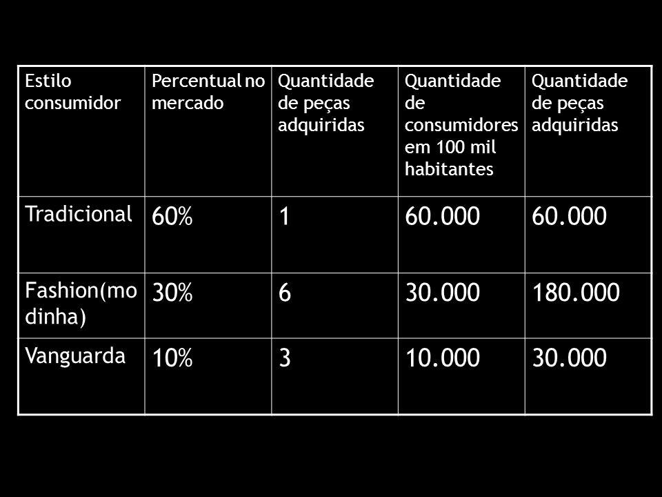 Estilo consumidor Percentual no mercado. Quantidade de peças adquiridas. Quantidade de consumidores em 100 mil habitantes.