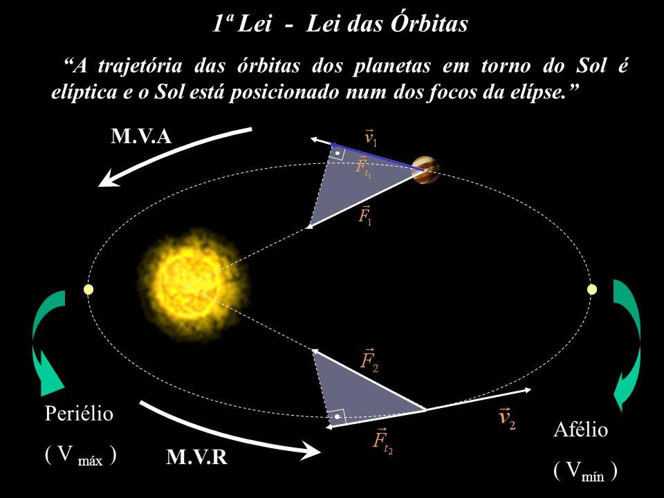 1ª Lei - Lei das Órbitas A trajetória das órbitas dos planetas em torno do Sol é elíptica e o Sol está posicionado num dos focos da elípse.