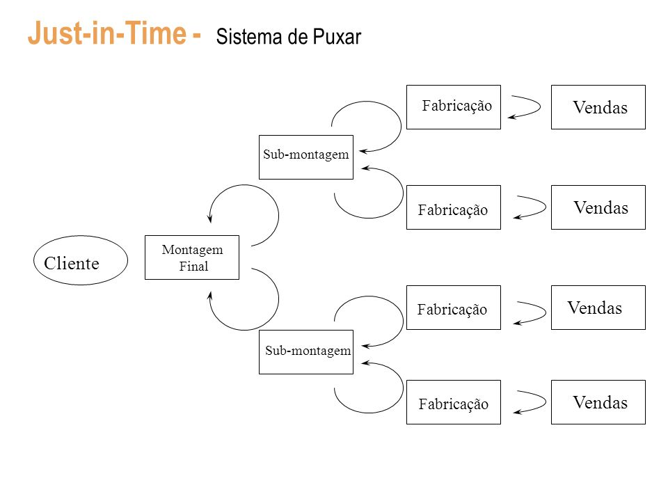 Just-in-Time - Sistema de Puxar