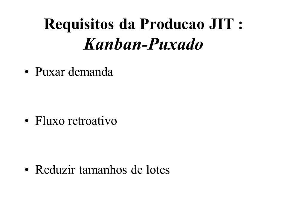 Requisitos da Producao JIT : Kanban-Puxado