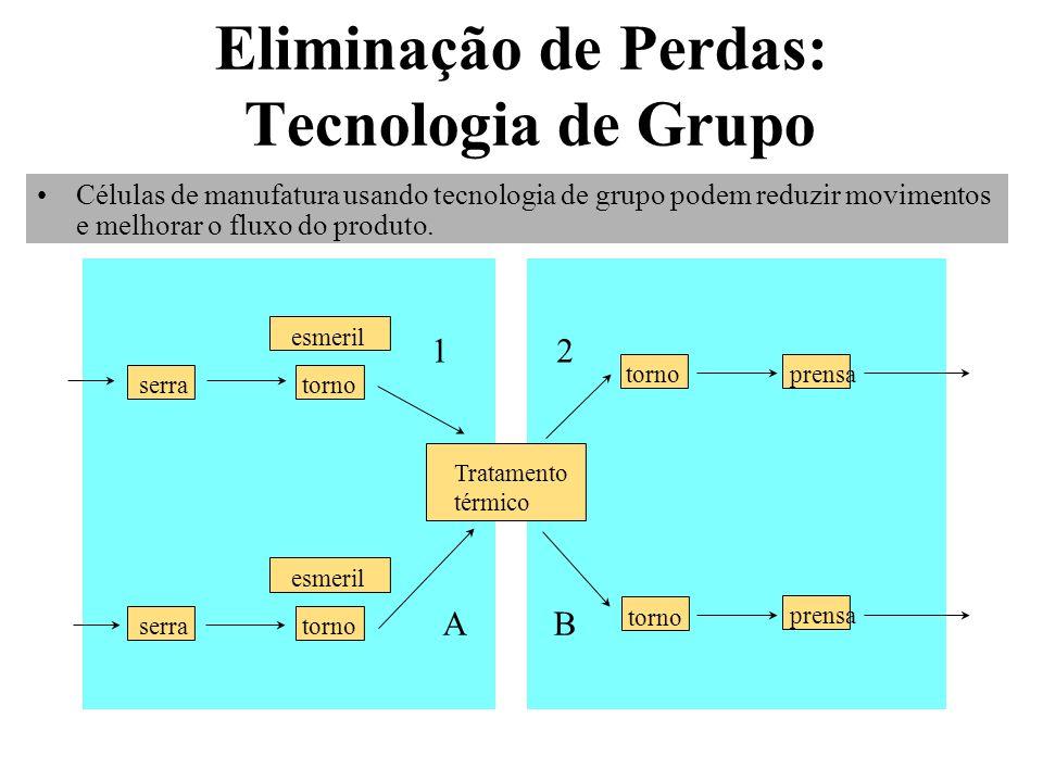 Eliminação de Perdas: Tecnologia de Grupo