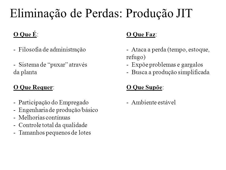Eliminação de Perdas: Produção JIT