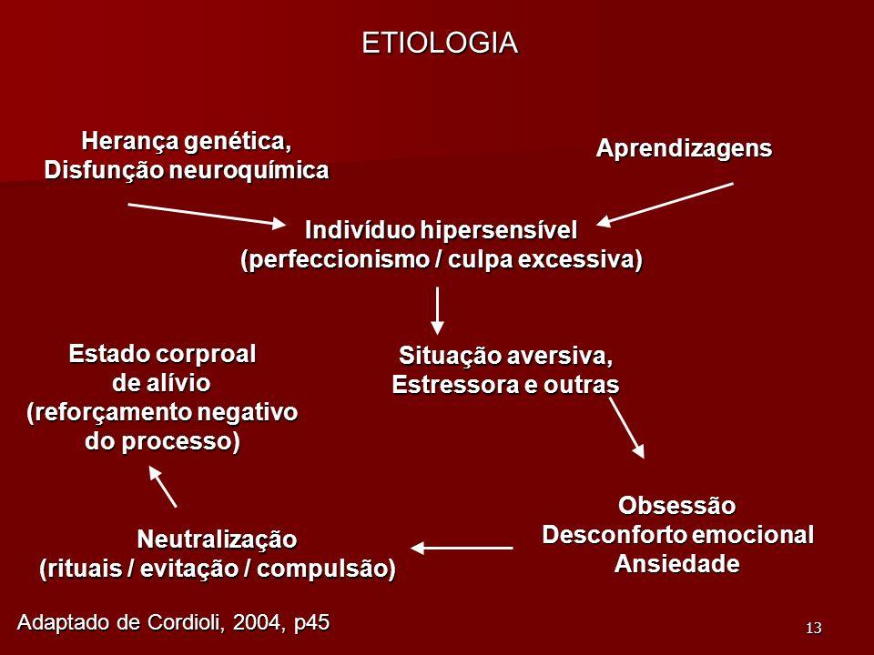 ETIOLOGIA Herança genética, Aprendizagens Disfunção neuroquímica