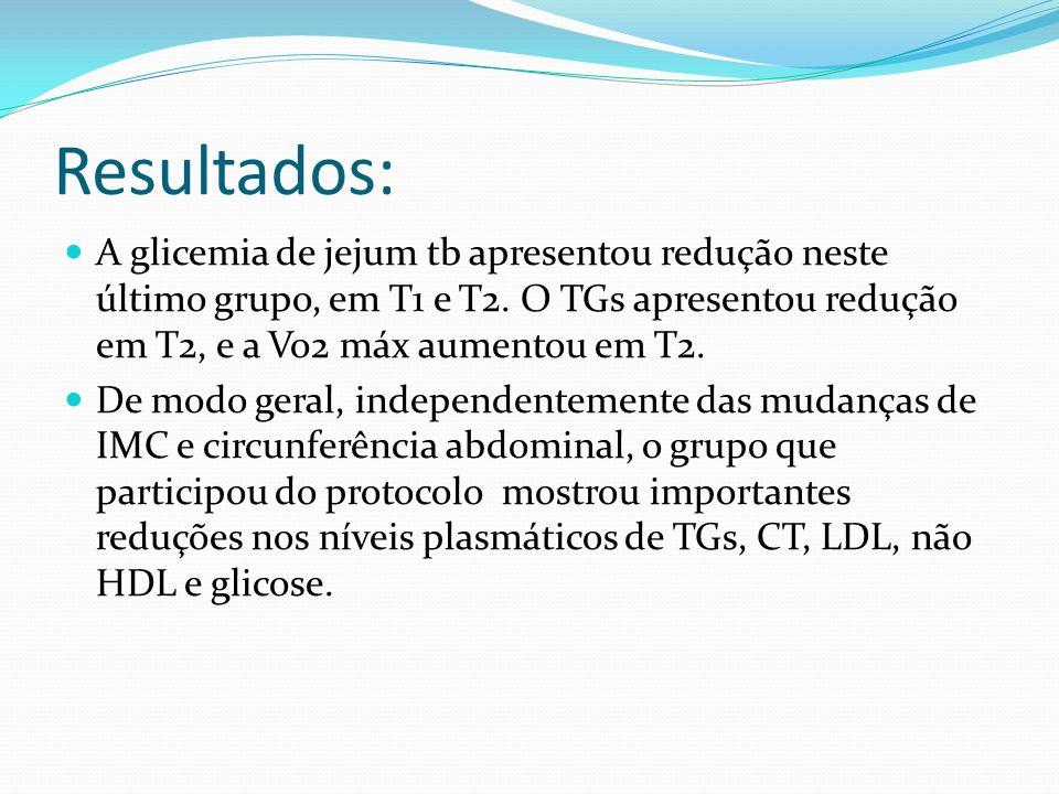 Resultados: A glicemia de jejum tb apresentou redução neste último grupo, em T1 e T2. O TGs apresentou redução em T2, e a Vo2 máx aumentou em T2.