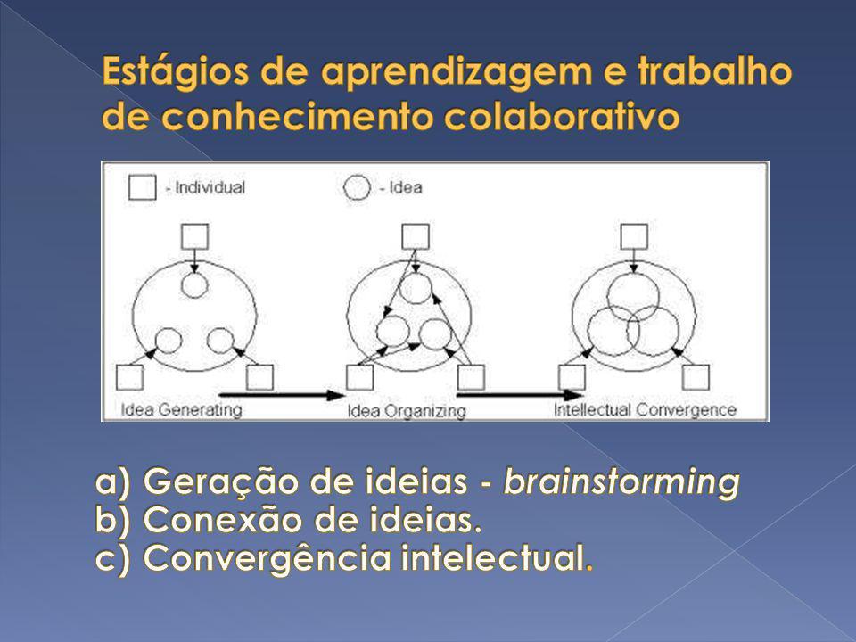 Estágios de aprendizagem e trabalho de conhecimento colaborativo