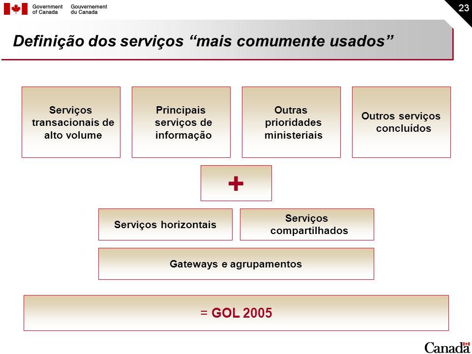 Definição dos serviços mais comumente usados