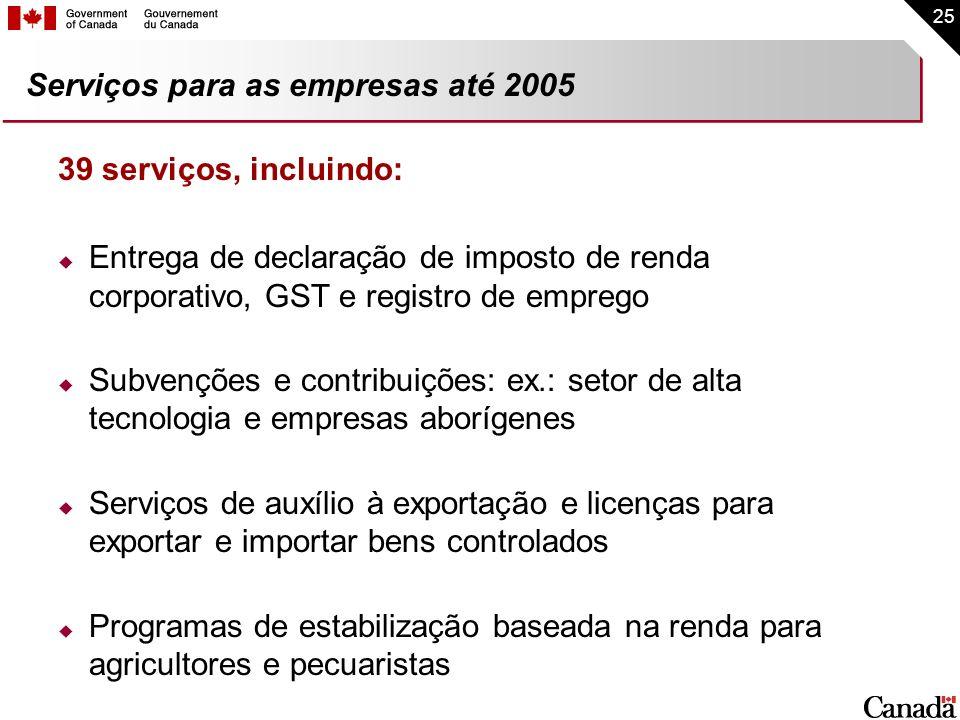 Serviços para as empresas até 2005