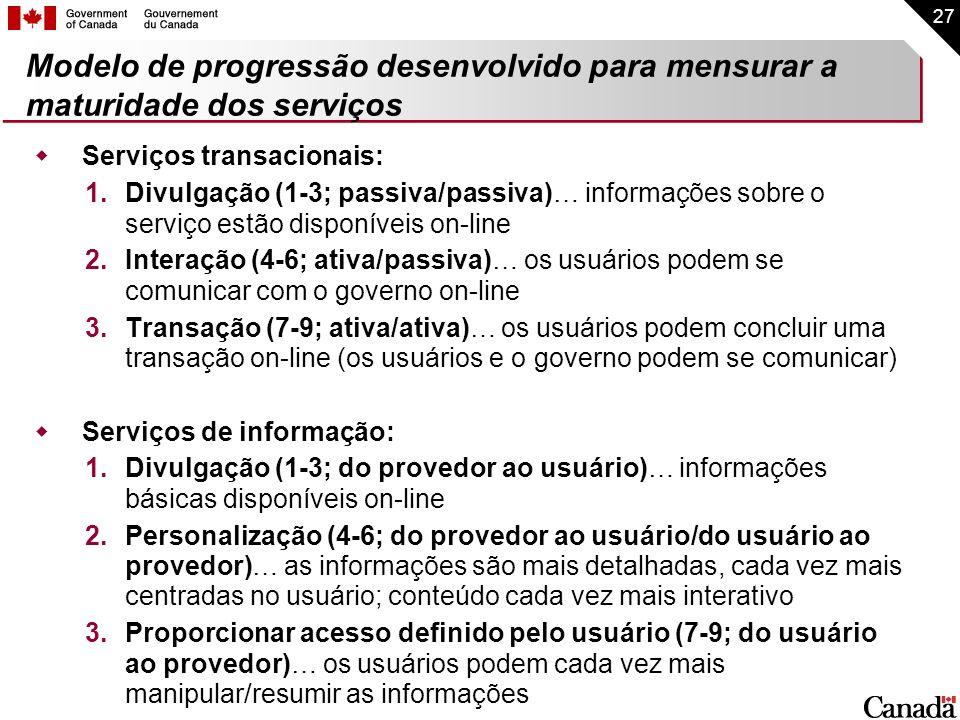 Modelo de progressão desenvolvido para mensurar a maturidade dos serviços