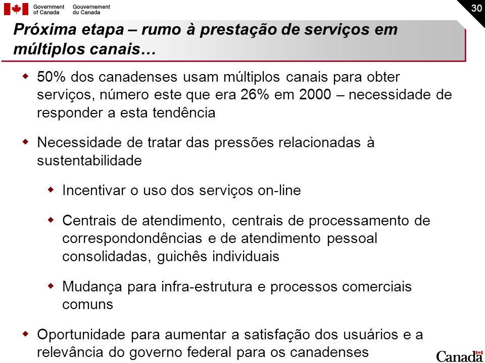 Próxima etapa – rumo à prestação de serviços em múltiplos canais…