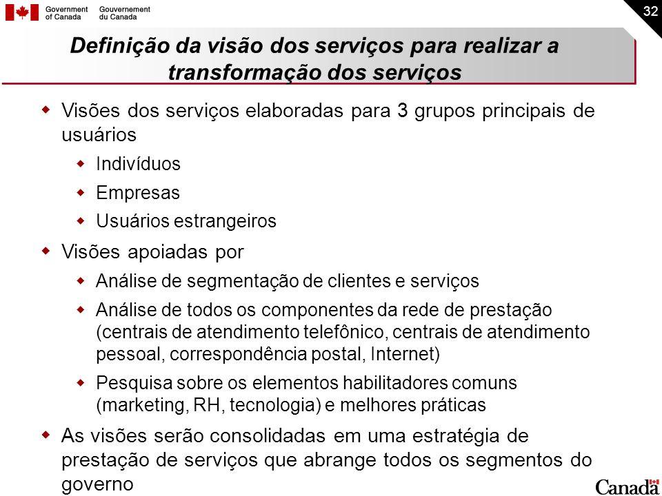 Definição da visão dos serviços para realizar a transformação dos serviços